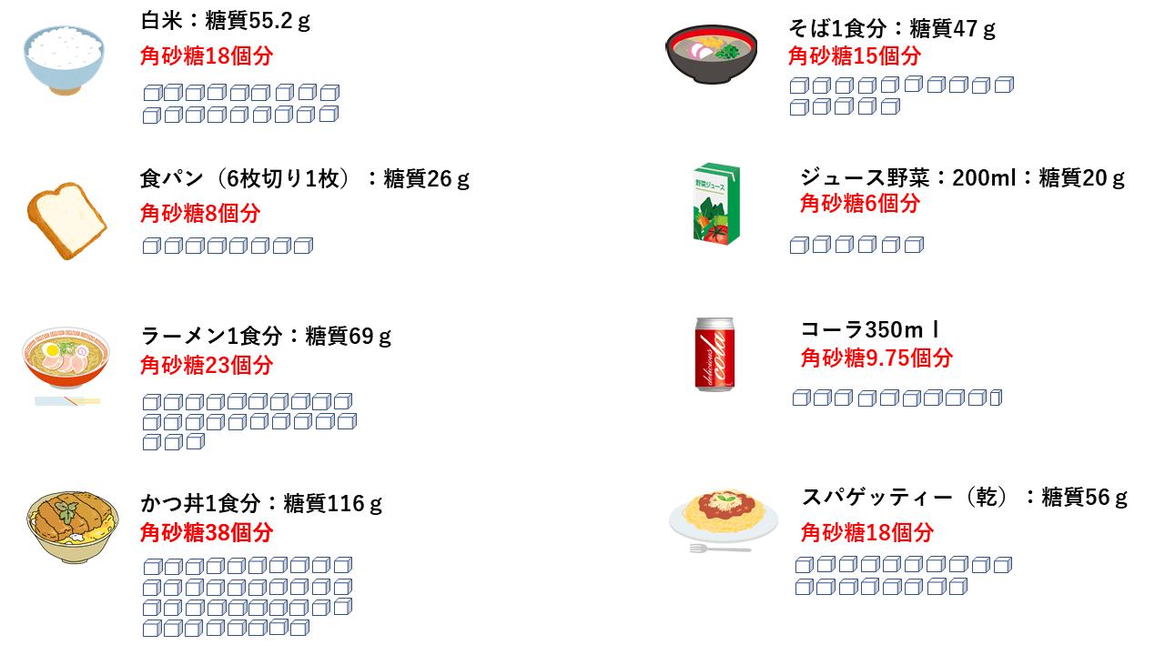 食品の角砂糖換算