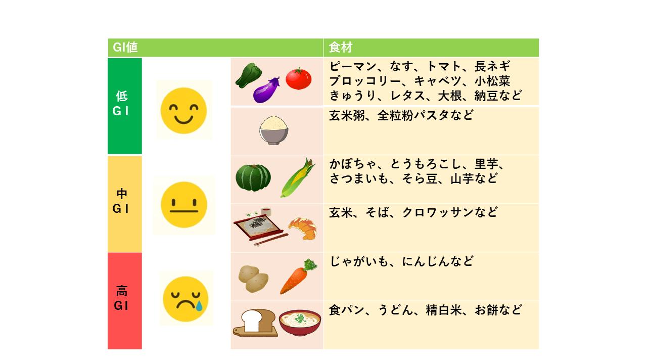 食品のGI値