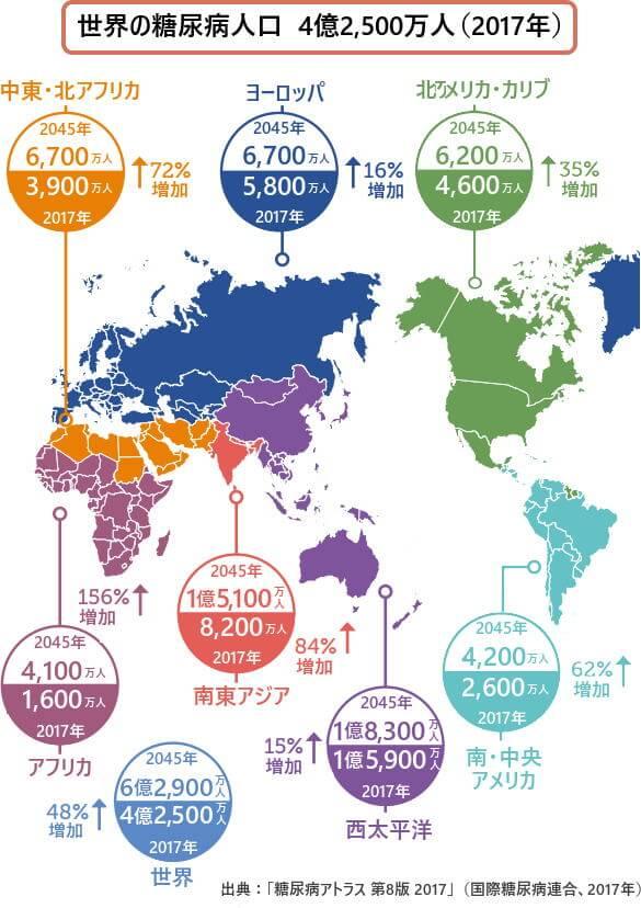 世界の糖尿病人口
