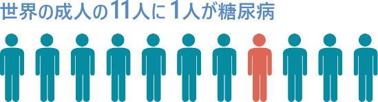 世界の成人11人に1人が糖尿病