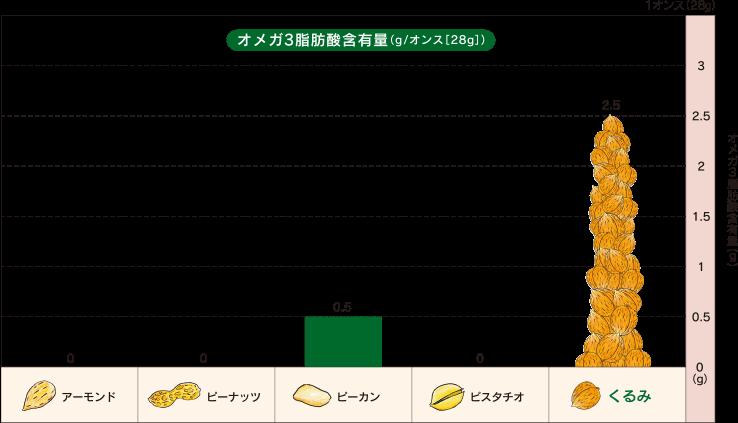 くるみとオメガ3